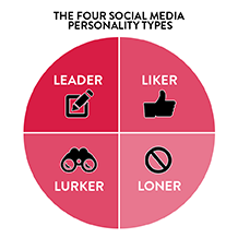 four social media personality types lednyak LA Social Media - What you need to know about the four social media personality types