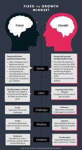 mindset blog 165x300 - L&A Values: Growth Mindset